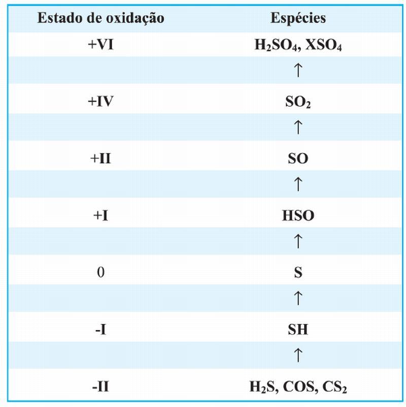 Figura 6: Transformação de espécies de enxofre na troposfera
