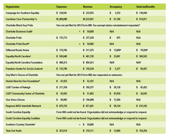 Organizations' financial data is presented below. Unless otherwise specified in footnotes, all figures are reported from  2013 Form 990 filings for calendar and tax year 2013 (Jan. 1-Dec. 31).