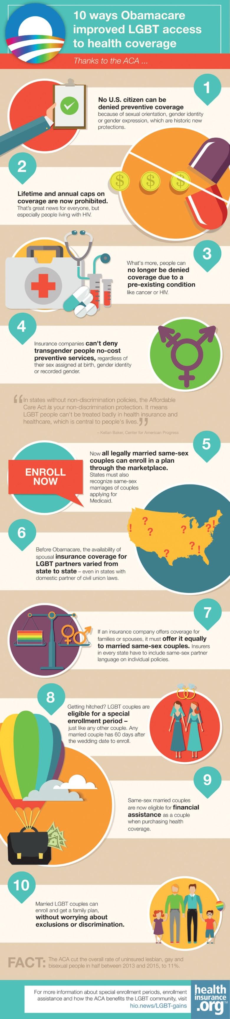 V5.HIO.LGBT.Health.Coverage