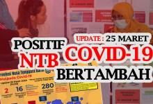 Photo of Update 25 Maret : Korban Positif Covid 19 di NTB Bertambah 1 Orang Lagi