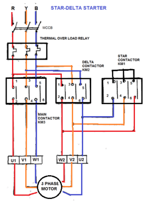 What are the ponents required for the star delta wiring for manual and automatic operation