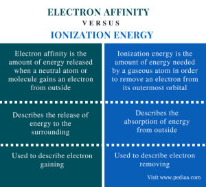 What is the difference between ionization energy and