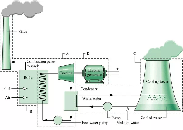 What Is The Block Diagram Of A Thermal Power Station?