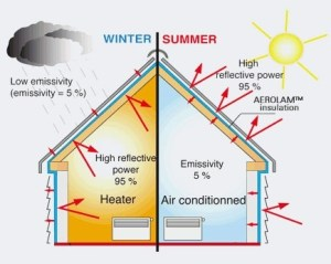 Are well insulated buildings hotter in the summertime, and
