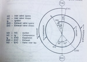 What is valve timing diagram (for petrol and diesel)?  Quora