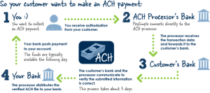 How does an automated clearing house (ACH) work? How does it process payments, and how is it