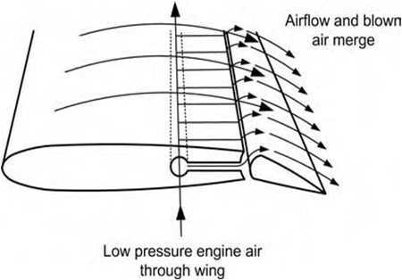 How can an airliner wing be designed to preserve attached ...