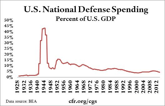 What's the highest percent of GDP a country has ever spent ...