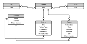 What will the ER Diagram be for an online car rental
