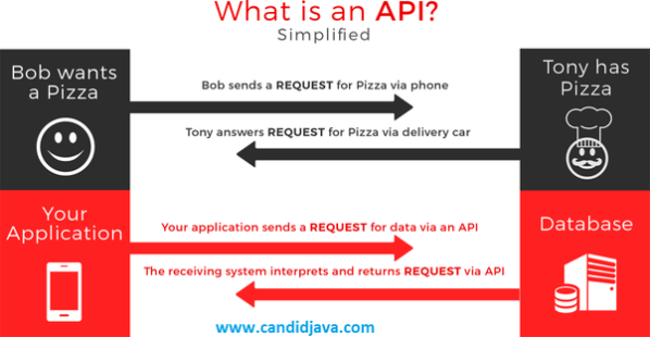What is Java API? - Quora