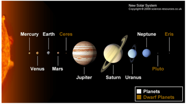 How does Uranus compare to Earth? - Quora