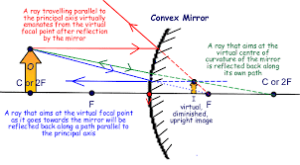 What is the ray diagram of a shaving mirror?  Quora