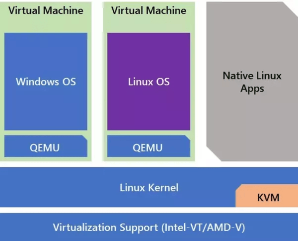 Virtualization: What is the difference between KVM and ...
