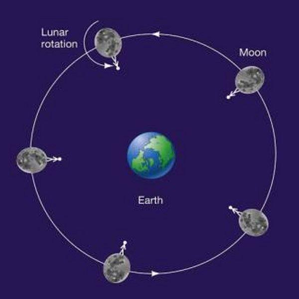 Does the moon revolve around itself? - Quora