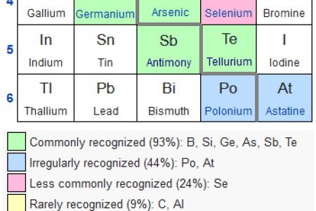 Examples of metals on the periodic table 4k pictures 4k pictures metallic bonding scientific american blog network the periodic table fyi what would happen if every element on the periodic table came fyi what would happen urtaz Choice Image
