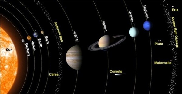 What are the names of the nine planets What are their