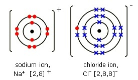 If the atom bines chemically with another element Y