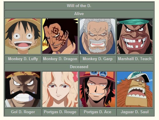 This enabled luffy to become nightmare luffy (ナイトメア・ルフィ, naitomea rūfi? What S The D About Gold D Roger Monkey D Luffy And Marshall D Teach Quora