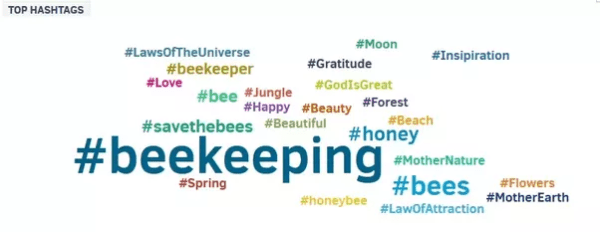 Is there a way to find the most popular hashtags by ...