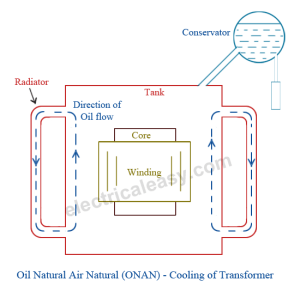What is ONAN in the transformer nameplate?  Quora