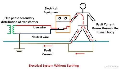 How does earthing help to prevent electric shocks? - Quora