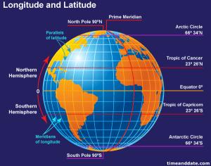 Which latitude line passes through India?  Quora
