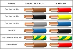 What is the British color code for lighting wiring?  Quora