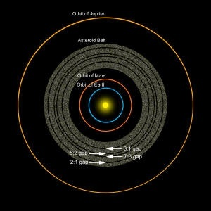 Why are asteroids present between Mars and Jupiter? Why ...