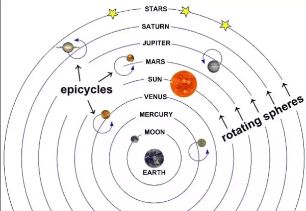 What is the Ptolemaic model of the solar system? - Quora