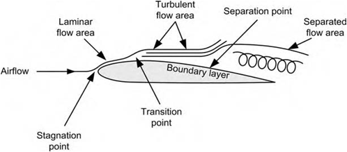 What is boundary layer separation? - Quora