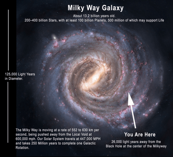 What are the locations of our Sun and the Milky Way in the