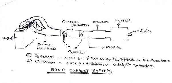 parts in an engine exhaust system
