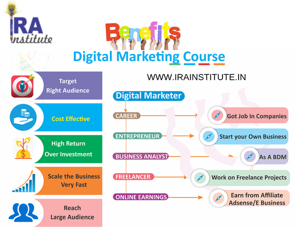 Need a digital marketing company in india? What is the scope of digital marketing jobs in India? - Quora
