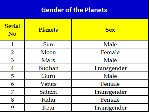Which is the planet representing homosexuality in Vedic ...