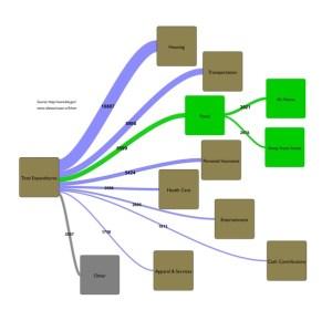 What's a good tool to create Sankey diagrams?  Quora