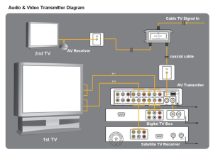 How to connect my Philips home theater to my Samsung LED