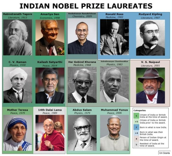 How many Indians have won the Nobel Prize? - Quora