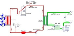 Which gas is used for cooling in chillers?  Quora