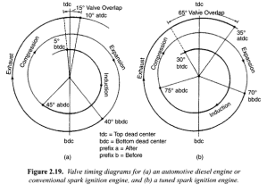 What is valve timing diagram (for petrol and diesel)?  Quora