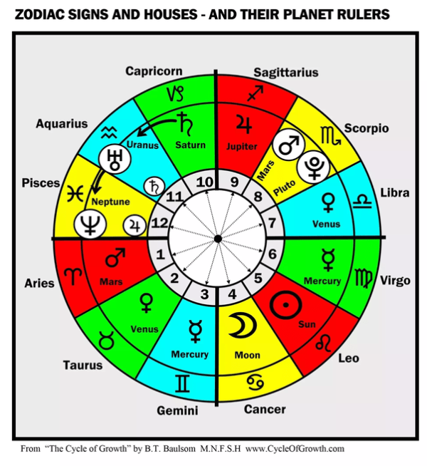 What are each zodiac signs opposite Quora