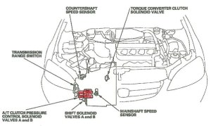 How many transmission shift control solenoids does a 2001
