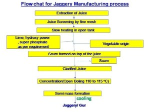 What is the process for making jaggery from sugar cane