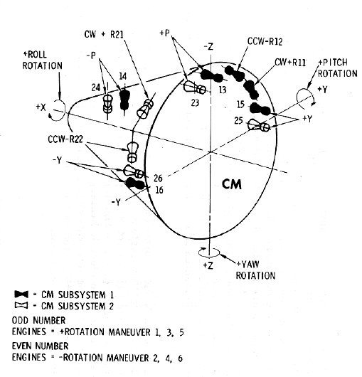How did Apollo 11 avoid the tumbling effect during re ...