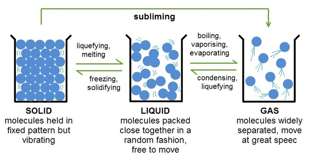 How Are Particles Arranged In The Three States Of Matter