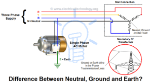 How does the current in the neutral wire of a 3phase