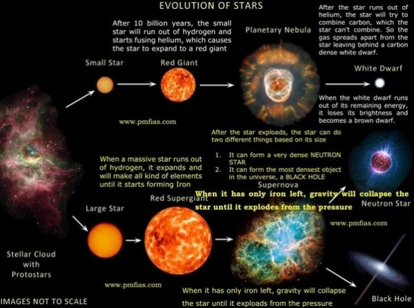 How were the galaxies and the stars formed after the Big