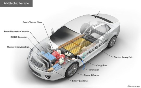 What are the names of different parts of electric cars    Quora     vehicle is relatively short compared to a traditional gas powered  vehicle  which means greater flexibility in design  improved  power to weight ratio