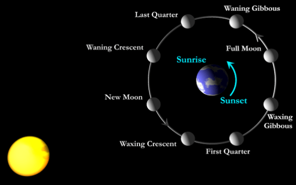 Why can we not see the moon during the day? - Quora
