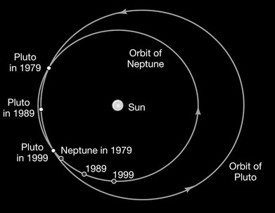 Why was Pluto reclassified from planet to dwarf planet