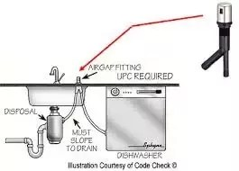 how to stop my kitchen sink from
